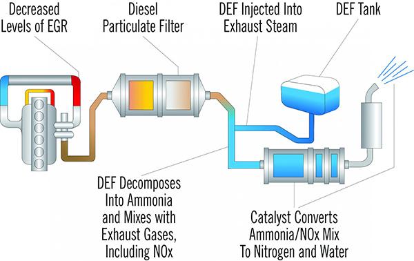diesel exhaust fluid myhusky cah2blu diagram h2blu is a solution of 32 5% automotive grade urea and 67 5% de ionized water h2blu def helps convert the nox from diesel exhaust into